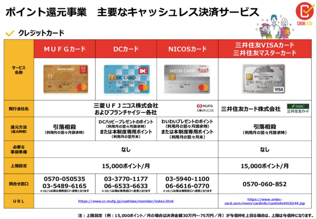 キャッシュレス・ポイント還元事業対象の支払い方法3