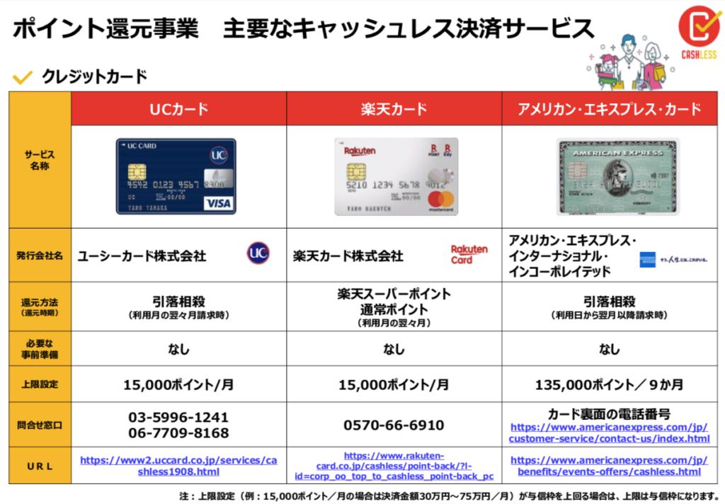 キャッシュレス・ポイント還元事業対象の支払い方法4