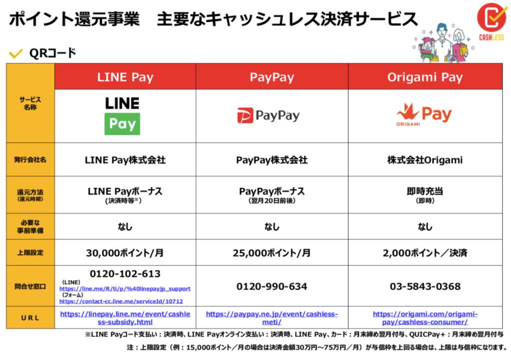 キャッシュレス・ポイント還元事業対象の支払い方法1