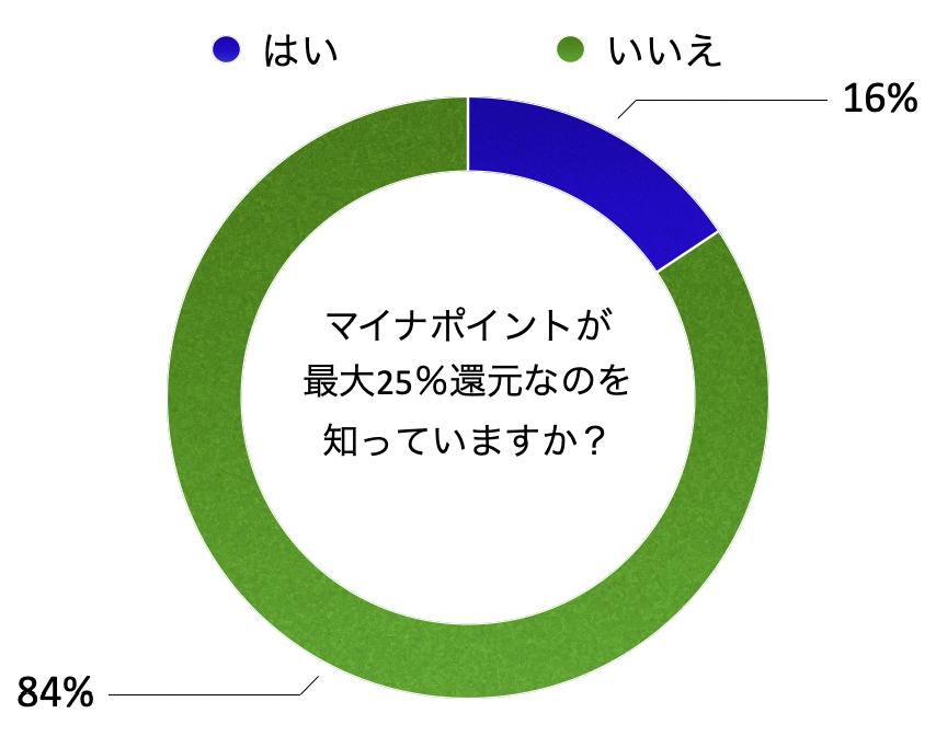質問:マイナポイントが最大25%還元なのを知っていますか?