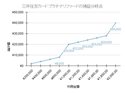 三井住友カード プラチナリファード損益分岐点のグラフ画像