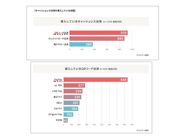 キャッシュレス決済とORコード決済のブランドごとの普及割合の画像