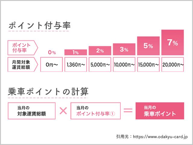 ポイント付与率,乗車ポイントの計算 紹介