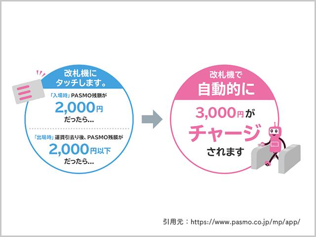 オートチャージ紹介画像