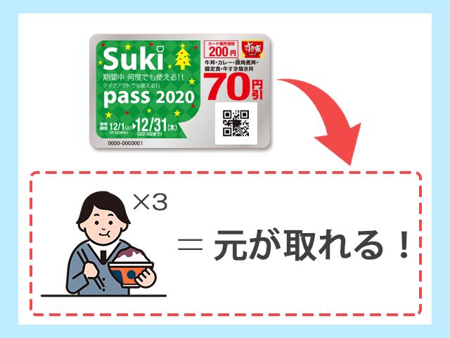 すき家 月3食以上の利用はSuki passでお得 イメージ