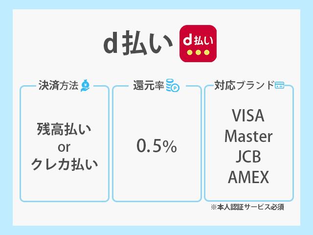 d払い 決済方法 還元率 対応ブランド紹介画像