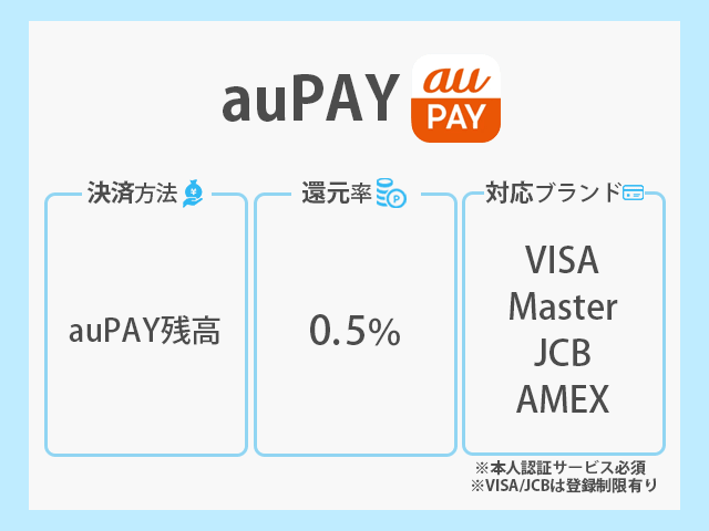 au PAY 決済方法 還元率 対応ブランド紹介画像