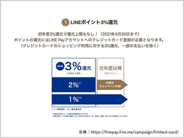 LINEポイント3%還元の説明画像
