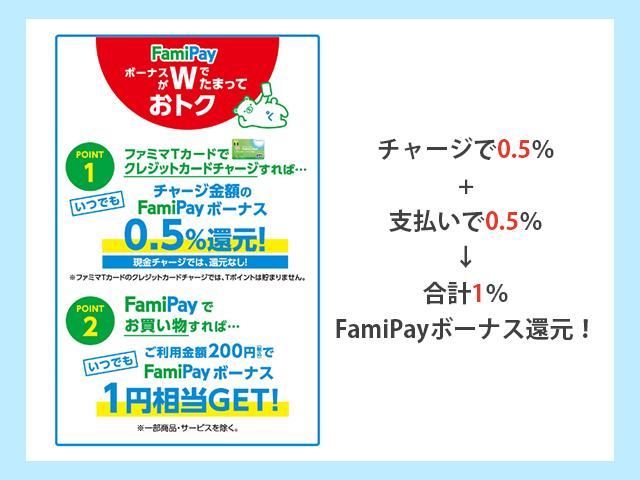 ファミリーマートでファミマTカードチャージとFamiPay支払いでFamiPayボーナス1%還元