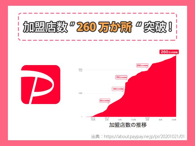 PayPay 加盟店数の推移画像