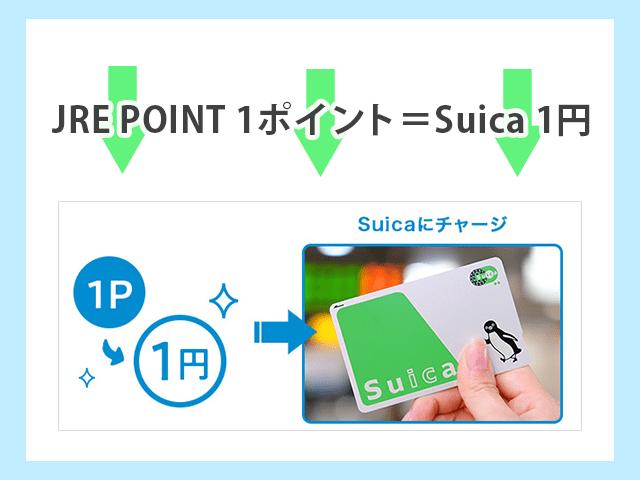 JRE POINTは1ポイント=1円でSuicaにチャージできる イメージ画像