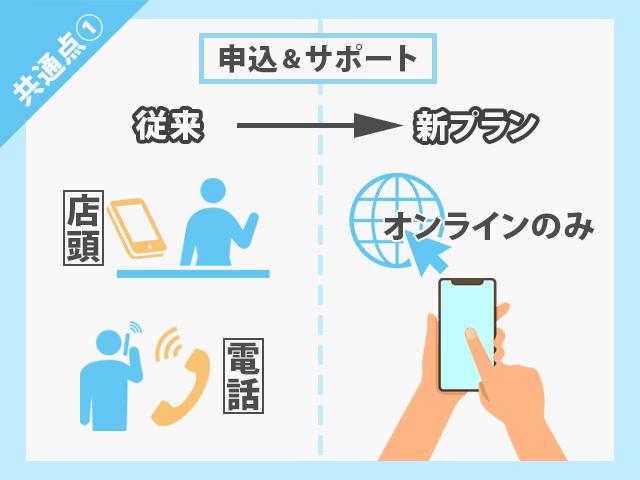 au・docomo・SoftBank 新料金プラン 申し込み・サポートはオンラインのみ イメージ画像