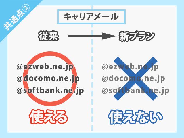au・docomo・SoftBank 新料金プラン キャリアメールが使えない イメージ画像