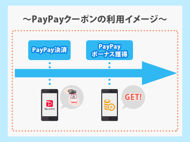 PayPayクーポン利用イメージ