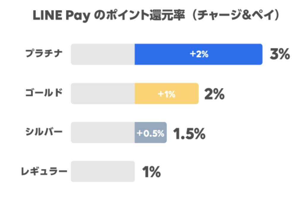 LINE Payチャージ&ペイ還元率詳細