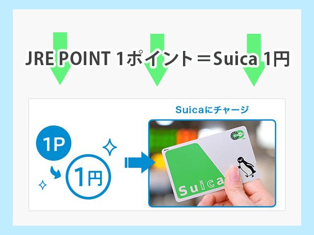 ビューカードでSuicaをチャージ チャージでたまったJRE POINTは1ポイント=1円で再びSuicaにチャージできる イメージ画像