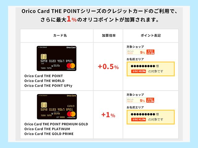 オリコカード カード別の還元率紹介画像