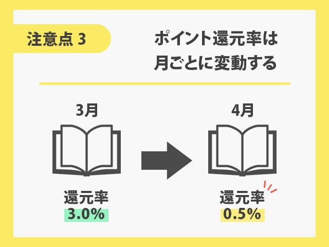 オリコモールでAmazonを利用するときの注意点 【3】ポイント還元率は月ごとに変動する イメージ画像