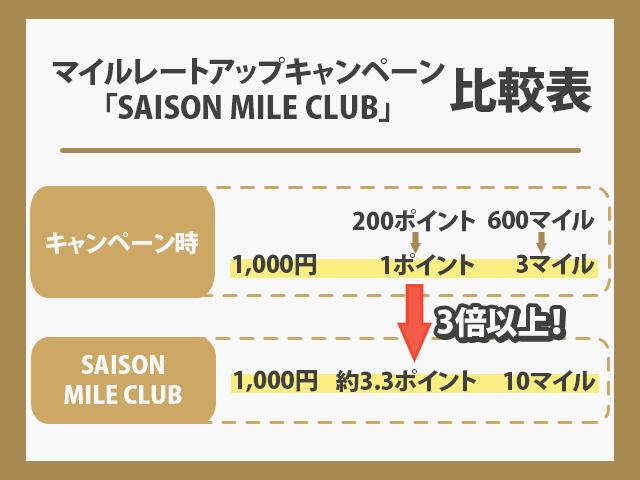 SAISON MILE CLUB とマイルルートアップキャンペーンの比較画像