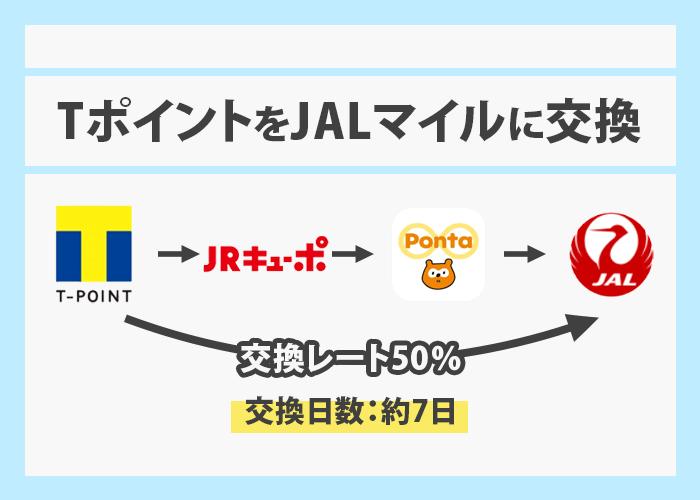 TポイントをJALマイルへ交換 イメージ画像