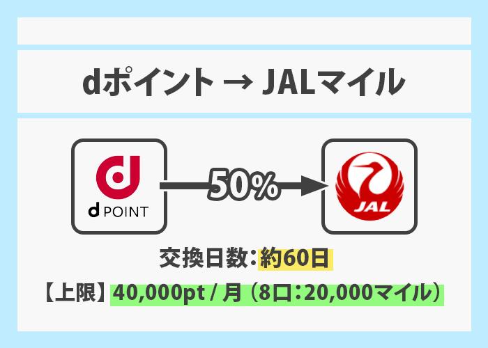 dポイントをJALマイルへ交換 イメージ画像