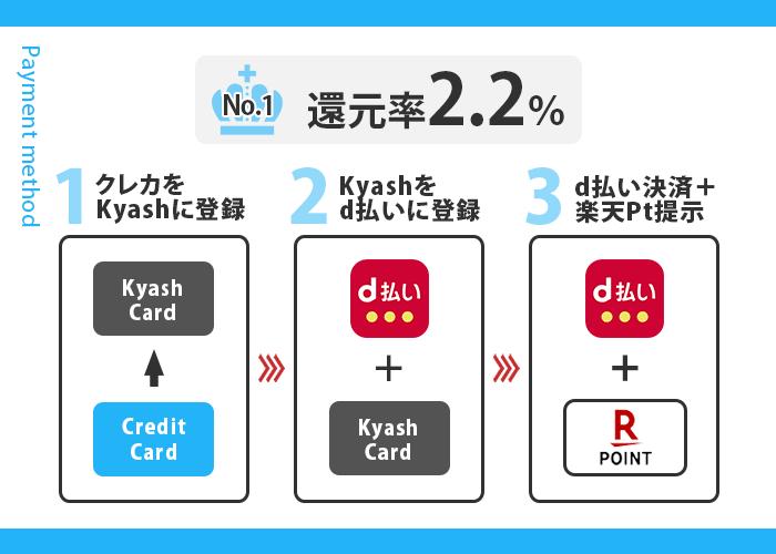 大阪屋ショップでお得な支払い方法 1位の支払い手順画像