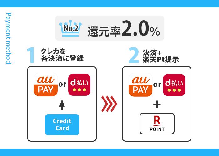 大阪屋ショップでお得な支払い方法 2位の支払い手順画像