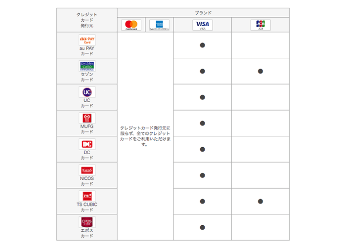au PAYで登録できるカードの発行元一覧画像