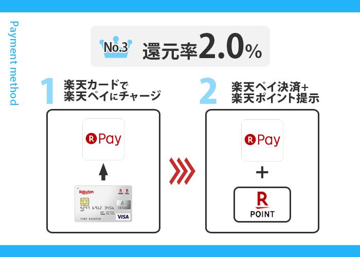 大阪屋ショップでお得な支払い方法 3位の支払い手順画像