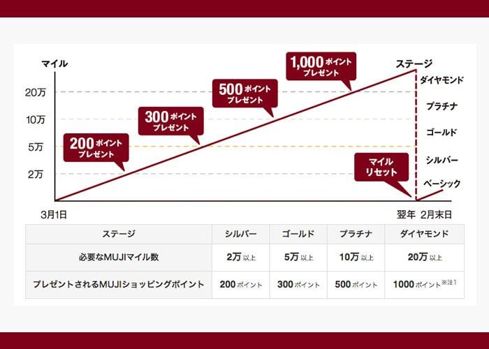 MUJI passport MUJIマイルのステージと付与ポイント数 紹介画像