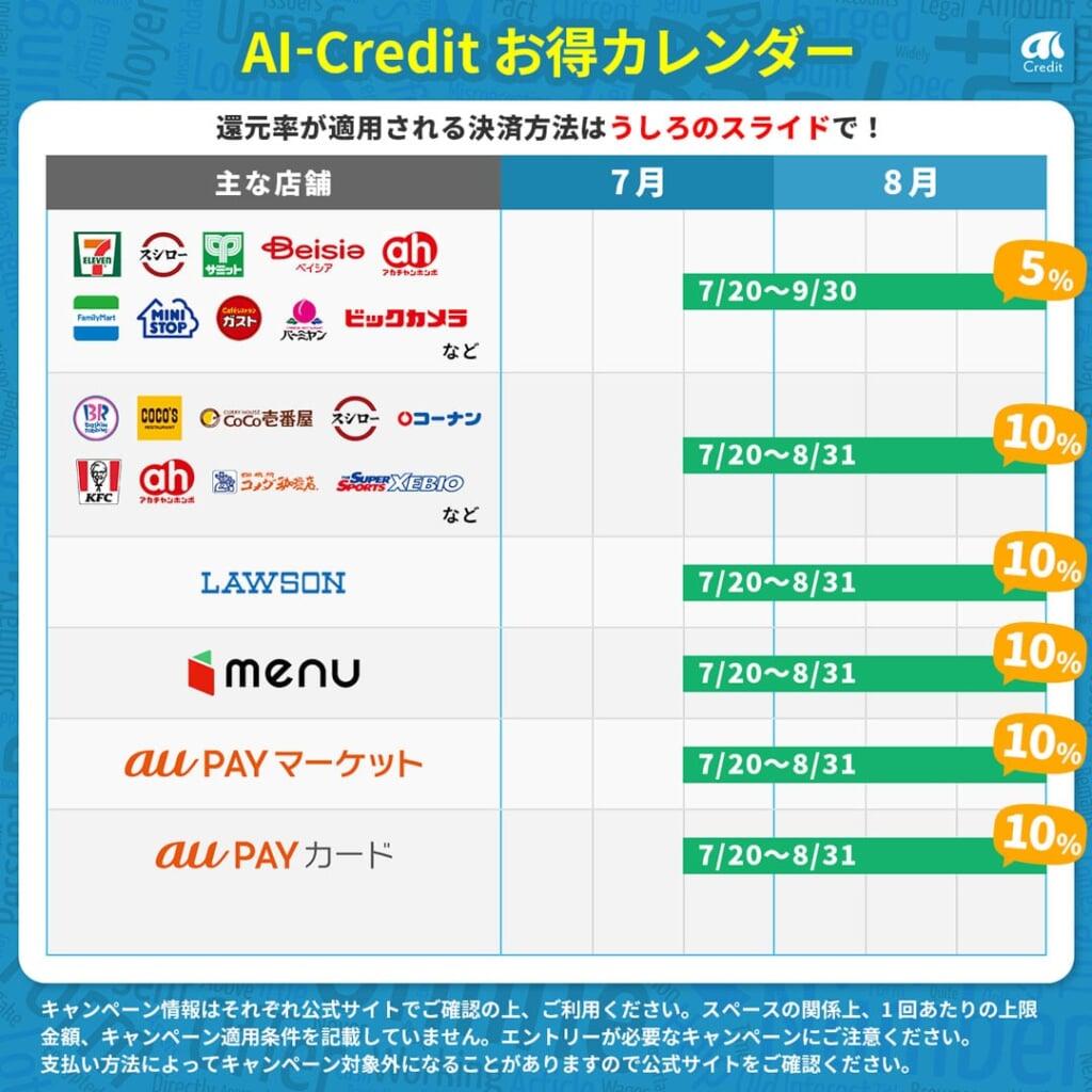 【8月のお得カレンダー】FamiPay 20%還元・au PAY 10%還元など
