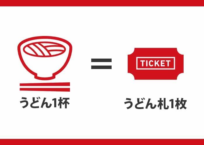 丸亀製麺 うどん札を集めるとクーポンになる イメージ画像